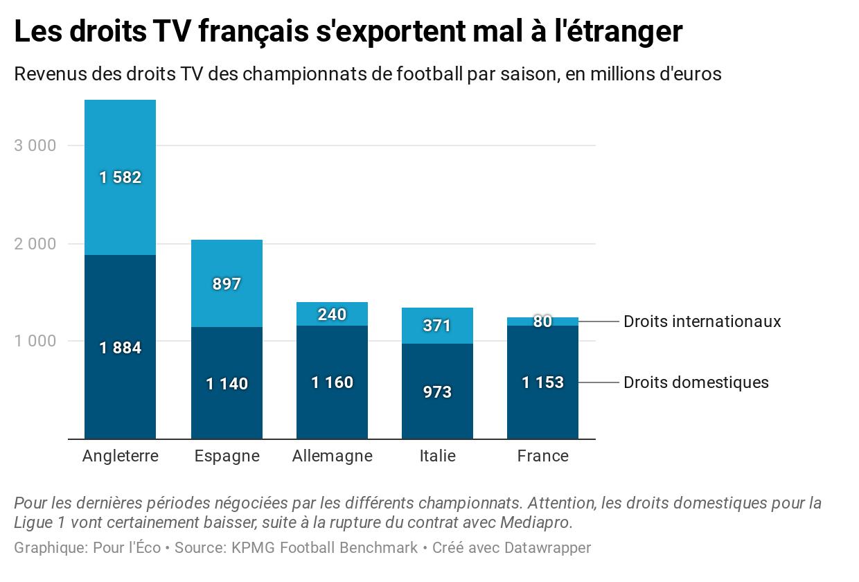 tRwRF-les-droits-tv-fran-ais-s-exportent-mal-l-tranger.png