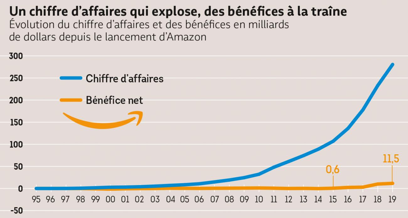 Amazon croissance