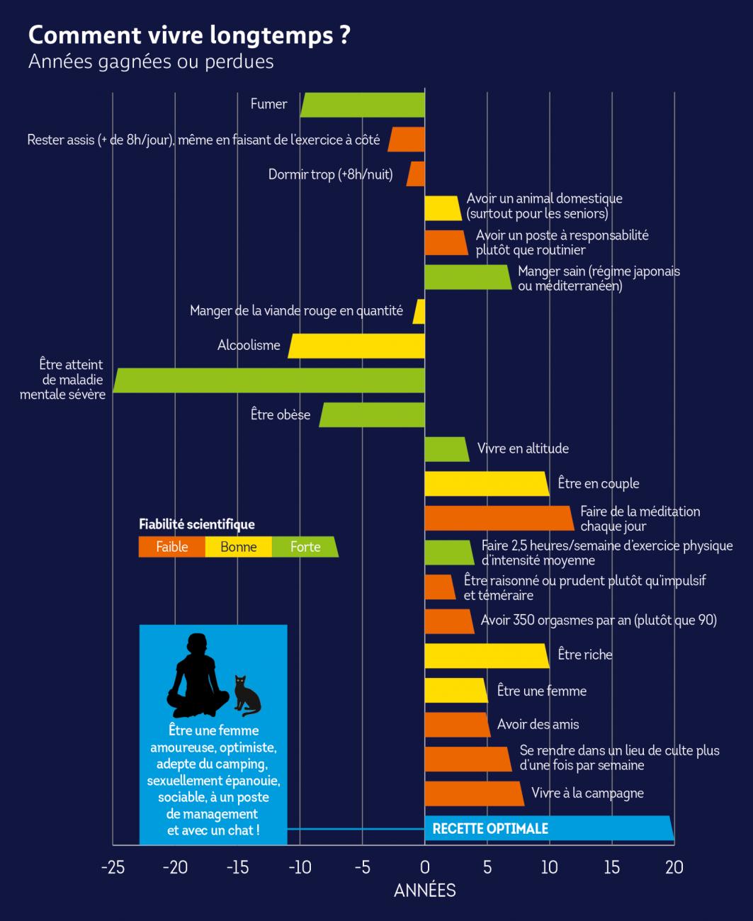 graph-croyance-science-esperance-vie.png