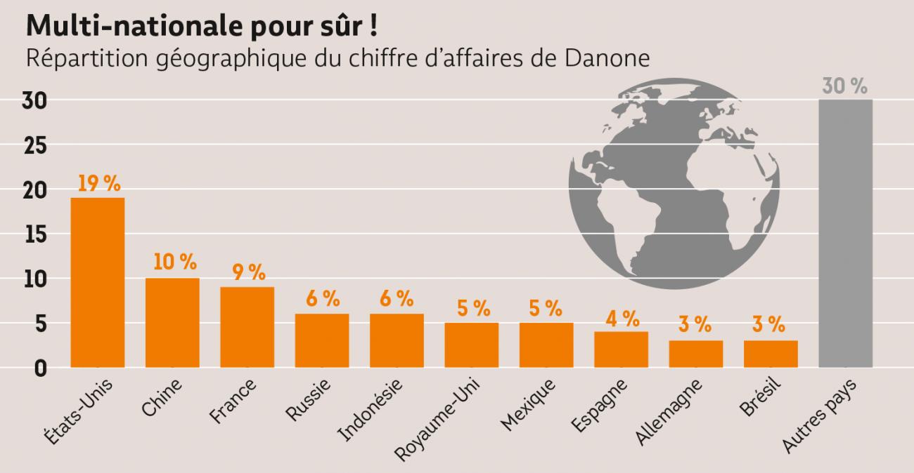 Danone, multinationale