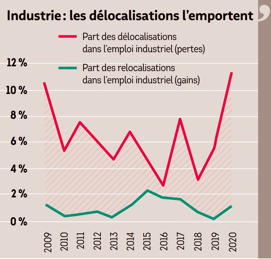 industrie relocalisation delocalisation.PNG