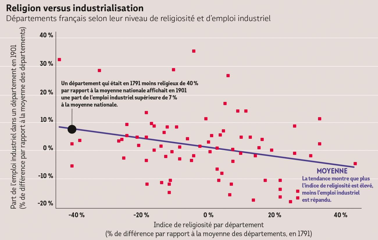 religionversusindustrialisation.png