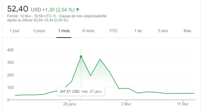 Gamestop Wall Street Robinhood