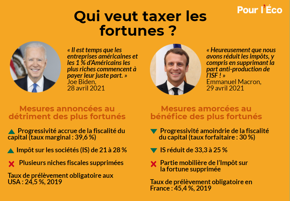 La fiscalité du capital et de l'immobilier a été changée ces dernières années en France et aux États-Unis