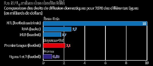 La Premier League et la Ligue 1 rapporte moins que les ligues aux États-Unis (NBA, MLB, NFL)