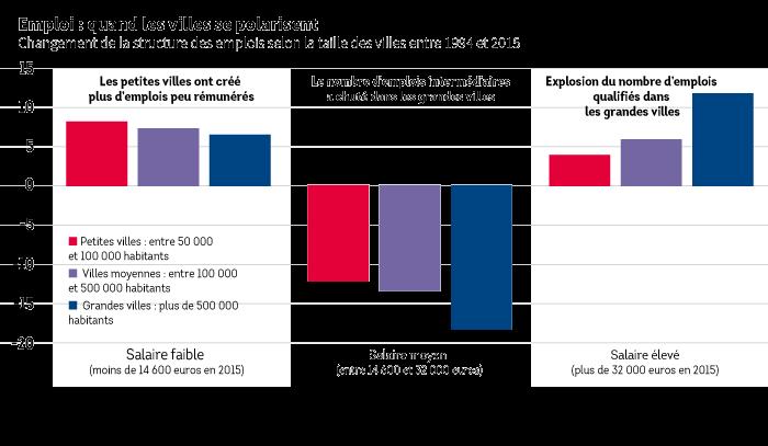 Graphique sur les salaires et les emplois dans les petites villes et les grandes villes
