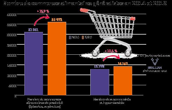 Les commerces alimentaires ont vu leur nombre augmenter