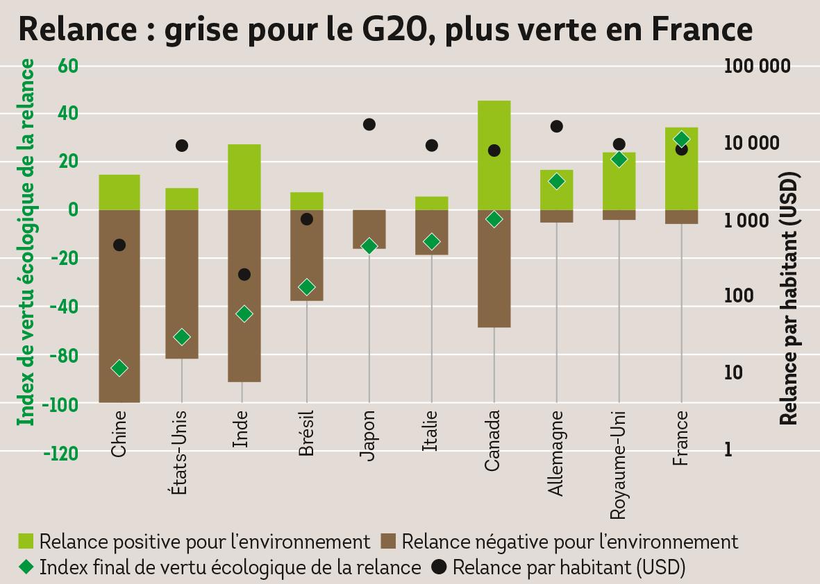 Relance, G20, relance verte, relance covid, covid-19