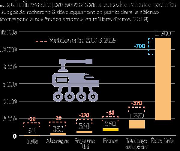 Covid-investissemet-defense-graph2.png