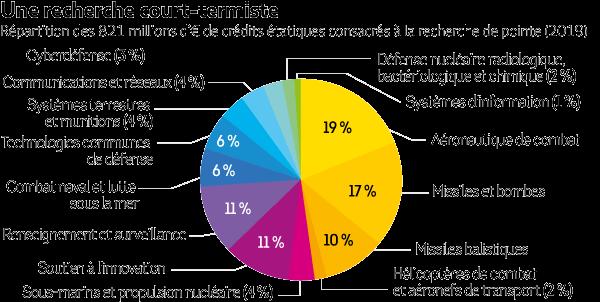 Covid-investissemet-defense-graph4.png