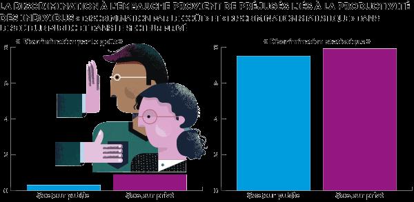 La discrimination persiste, la faute aux préjugés