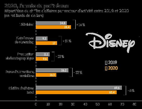 disney-streaming-resultats-graph2.png