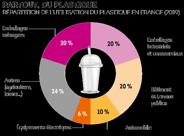 utilisation-plastique-france-graph1.png