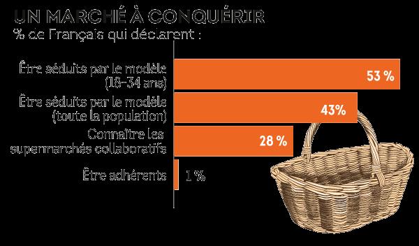 Les Français sont plutôt séduits par les supermarchés coopératifs