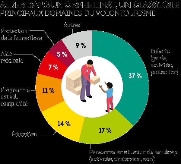 Le tourisme humanitaire, c'est surtou aider des enfants