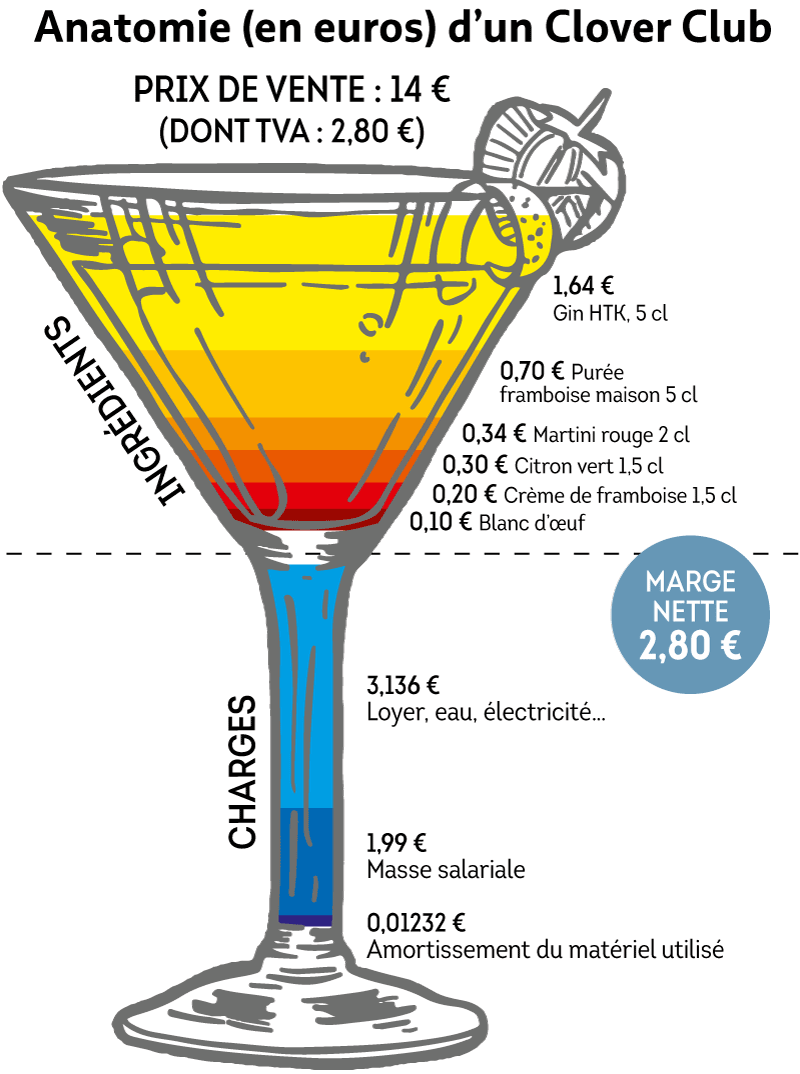 cocktail-combien-coute-marge.png