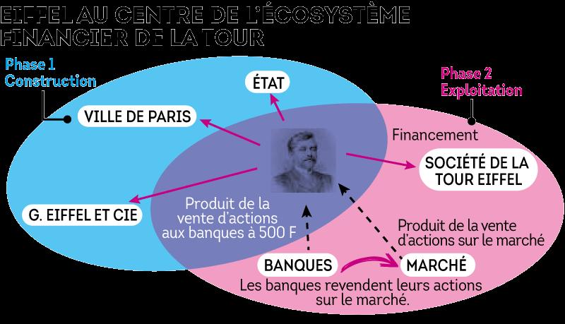 graph-eiffel-ecosysteme.png