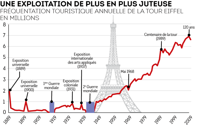 graph-eiffel-frequentation.png