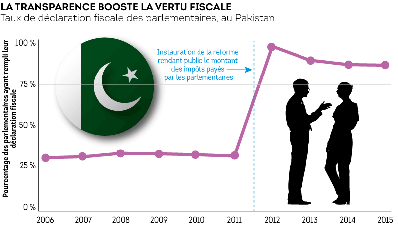 pakistan-evasion-fiscale-contribuale.png