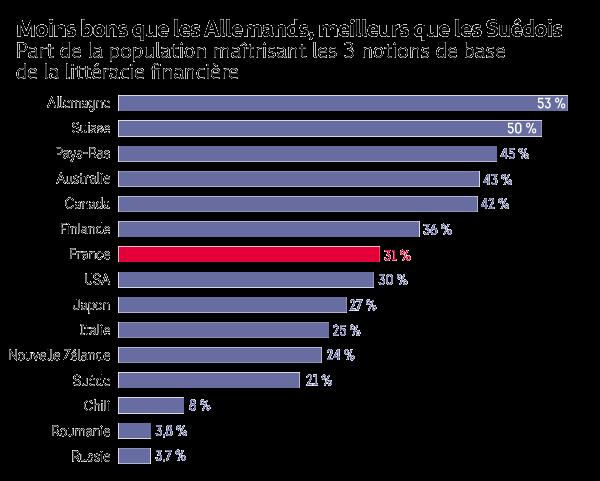 Les Allemands s'y connaissent mieux en économie que les résidents des autres pays