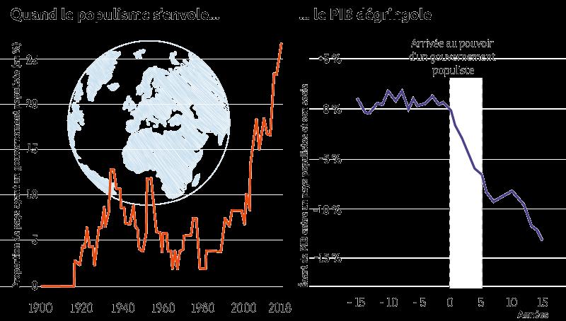 populisme-cout-economique.png