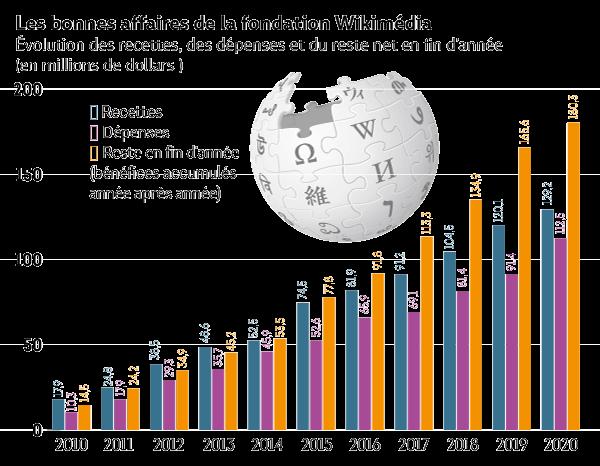wikipedia-finance-graph1.png
