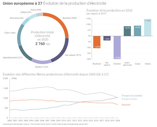 electricite production europe.png