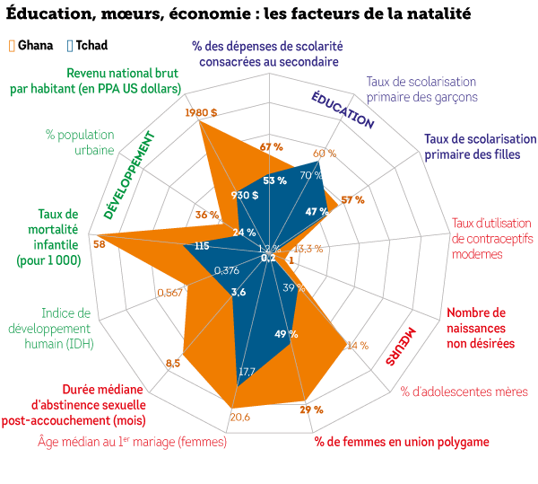 facteurs-natalité-ghana-tchad.png