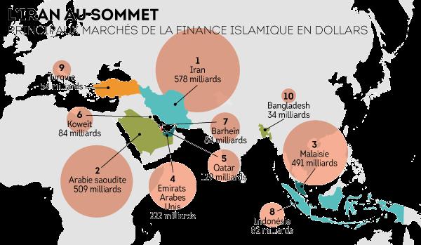 Carte des principaux marchés  de la finance islamique en dollars