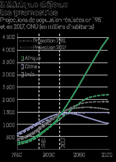 projection-population-demographie-natalite-afrique-inde-chine.png