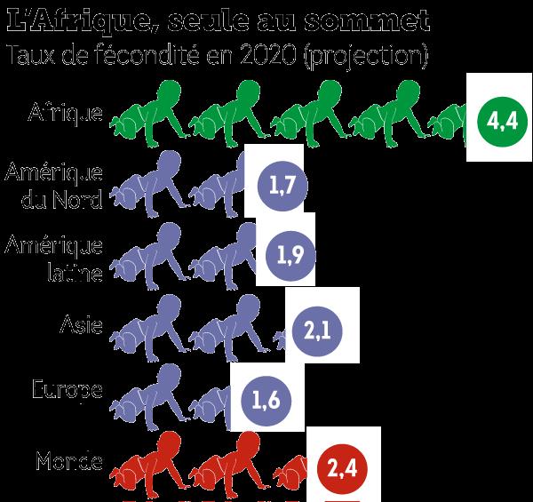 taux-fecondite-afrique-monde-naissance.png