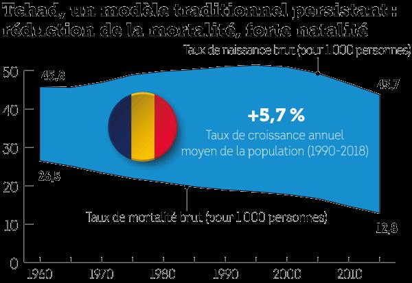 tchad-evolution-natalite-mortalite.png