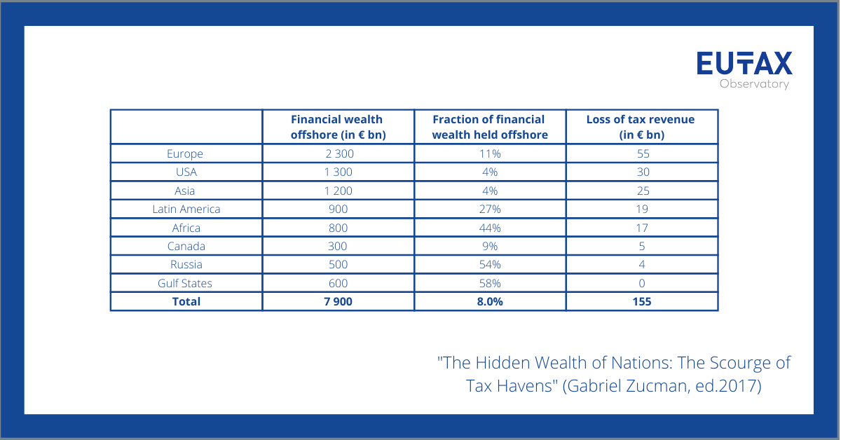 Table-the-hidden-wealth-gabriel.png