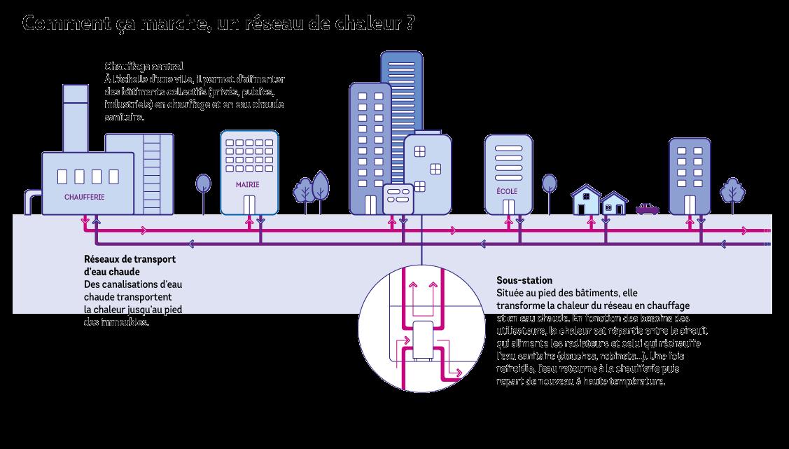 Infographie sur le fonctionnement d'un réseau de chaleur