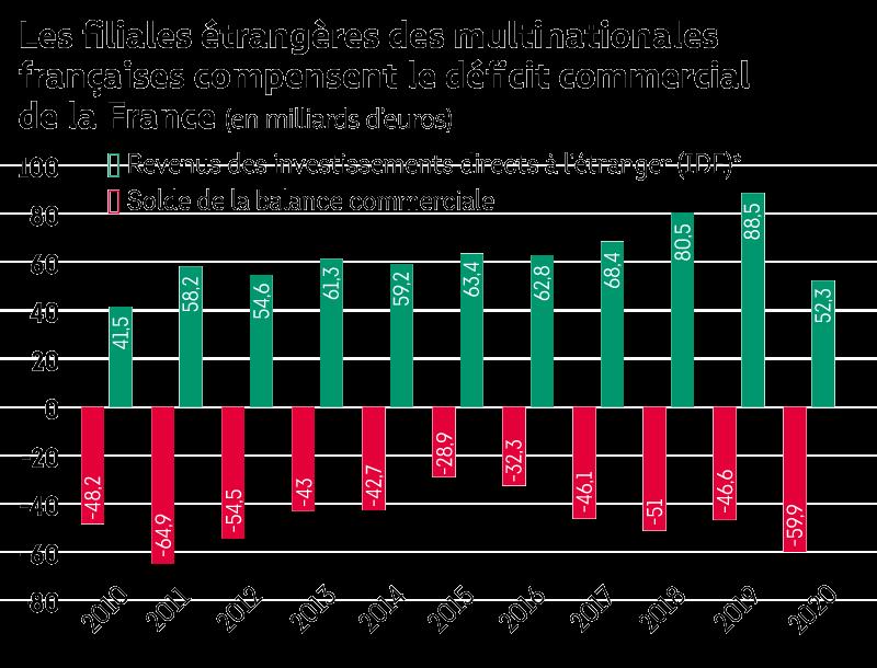 investissements étrangers France balance commerciale
